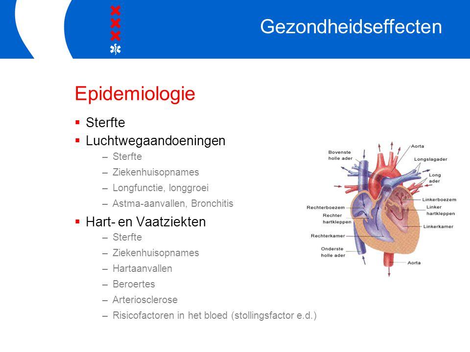 Toxicologie  Mechanisme: –Stofdeeltje kom diep in longen –Moet worden opgeruimd –Opruimen = Ontstekingsmechanisme –Onstekingsmediatoren en Oxidatieve Stress –Bijvoorbeeld Atherosclerose Gezondheidseffecten