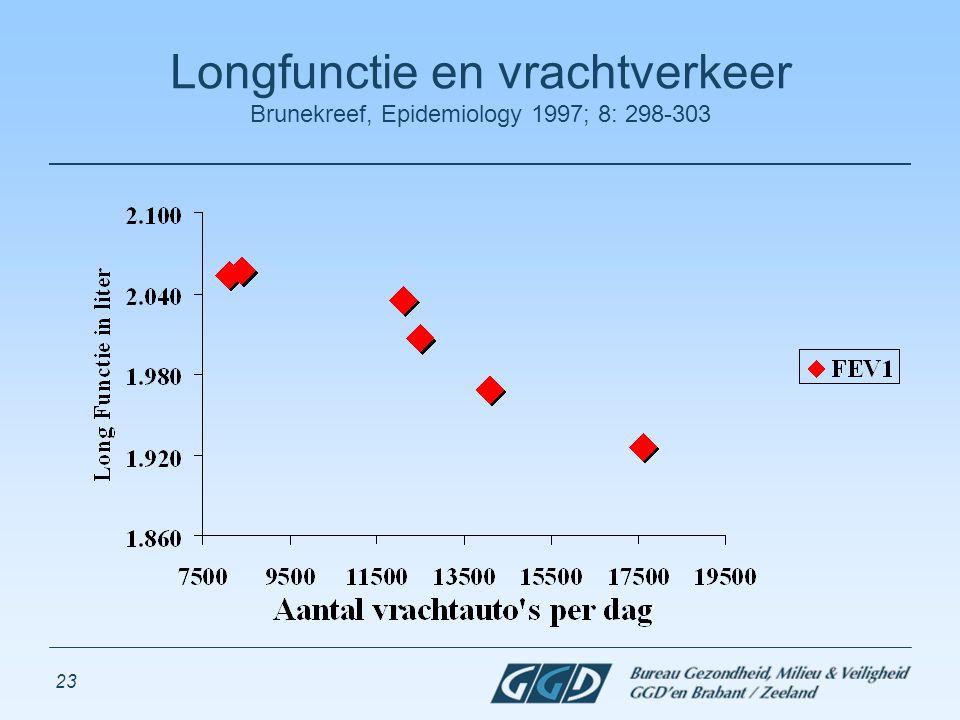 23 Longfunctie en vrachtverkeer Brunekreef, Epidemiology 1997; 8: 298-303
