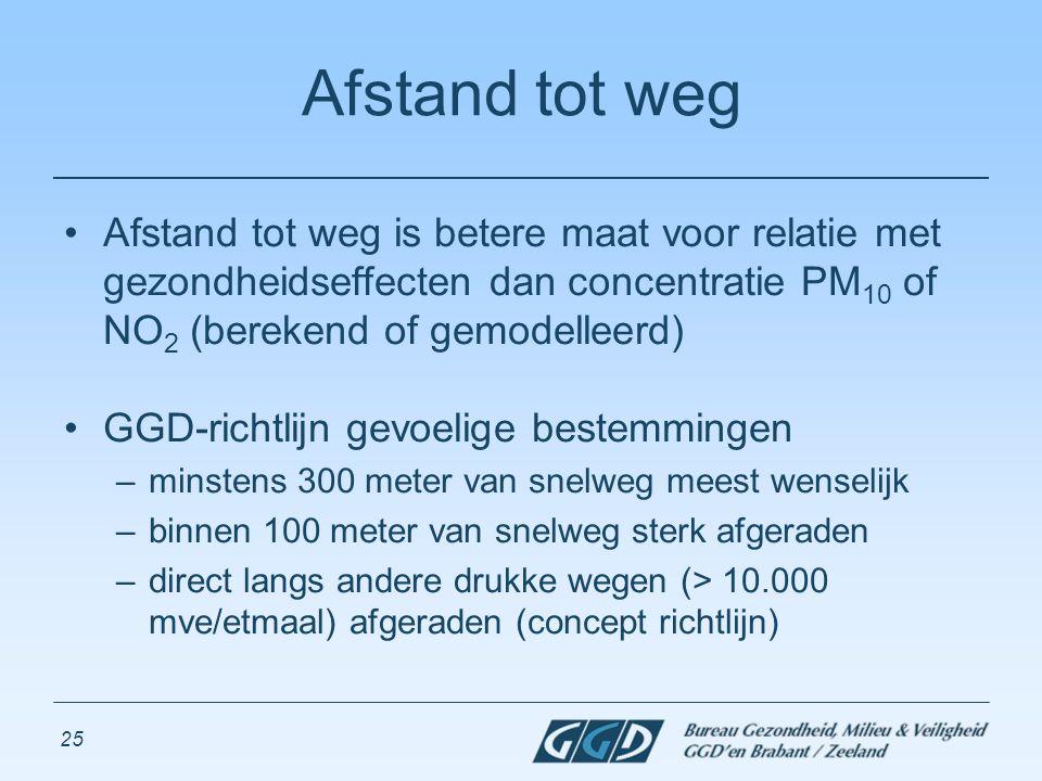 25 Afstand tot weg Afstand tot weg is betere maat voor relatie met gezondheidseffecten dan concentratie PM 10 of NO 2 (berekend of gemodelleerd) GGD-r