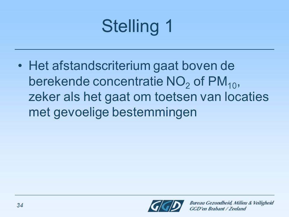 34 Stelling 1 Het afstandscriterium gaat boven de berekende concentratie NO 2 of PM 10, zeker als het gaat om toetsen van locaties met gevoelige beste