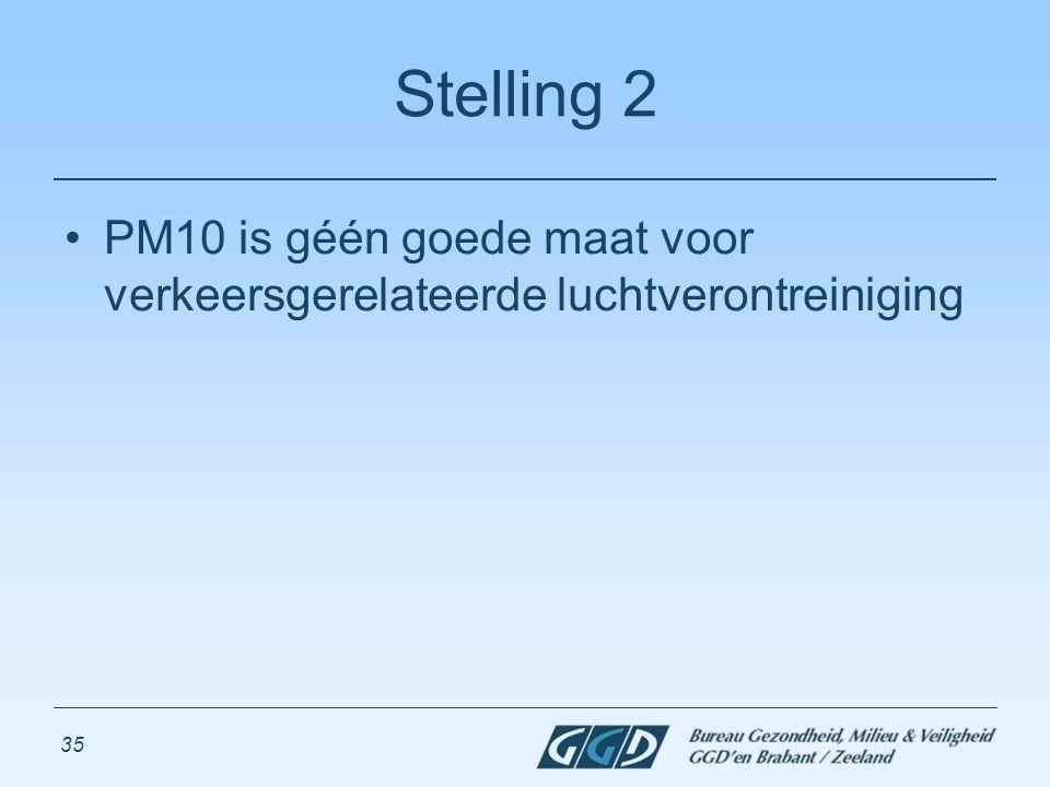 35 Stelling 2 PM10 is géén goede maat voor verkeersgerelateerde luchtverontreiniging