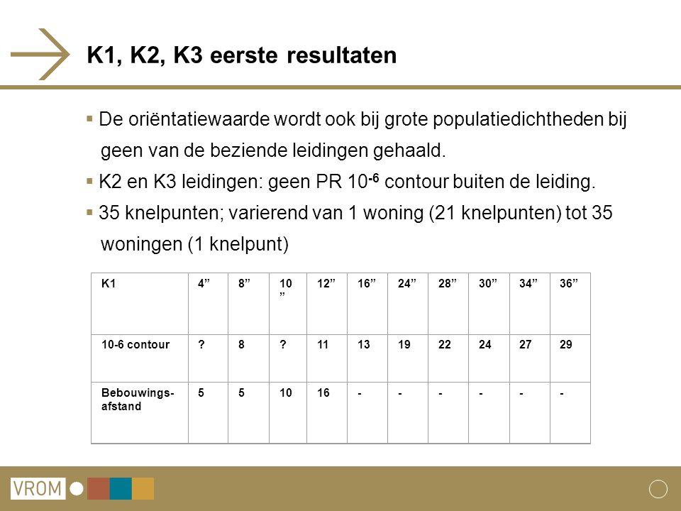 K1, K2, K3 eerste resultaten  De oriëntatiewaarde wordt ook bij grote populatiedichtheden bij geen van de beziende leidingen gehaald.  K2 en K3 leid