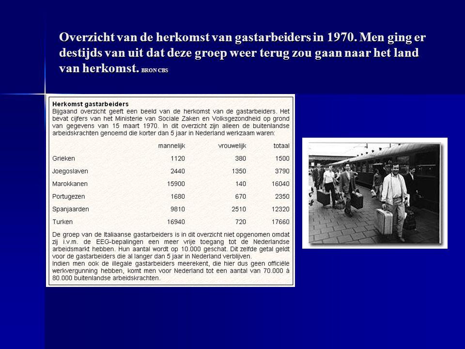 Overzicht van de herkomst van gastarbeiders in 1970.
