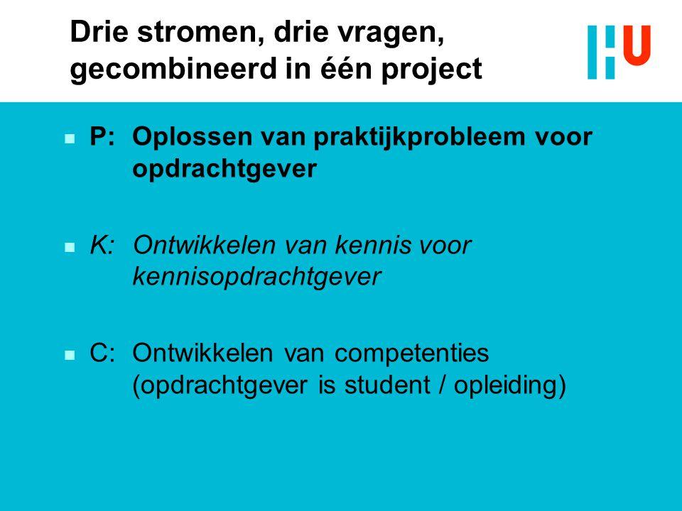 Drie stromen, drie vragen, gecombineerd in één project n P: Oplossen van praktijkprobleem voor opdrachtgever n K: Ontwikkelen van kennis voor kennisopdrachtgever n C: Ontwikkelen van competenties (opdrachtgever is student / opleiding)