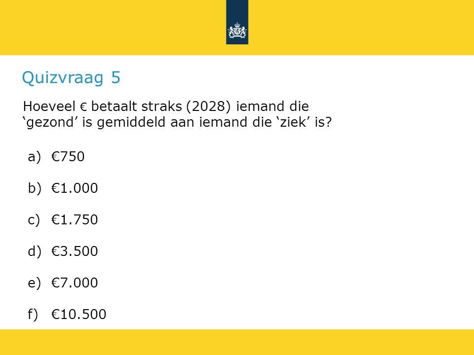 Quizvraag 5 Hoeveel € betaalt straks (2028) iemand die 'gezond' is gemiddeld aan iemand die 'ziek' is.