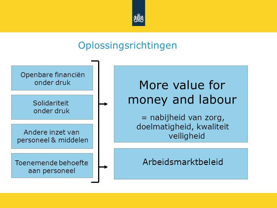 Openbare financiën onder druk Solidariteit onder druk Toenemende behoefte aan personeel Andere inzet van personeel & middelen More value for money and labour Arbeidsmarktbeleid Oplossingsrichtingen = nabijheid van zorg, doelmatigheid, kwaliteit veiligheid