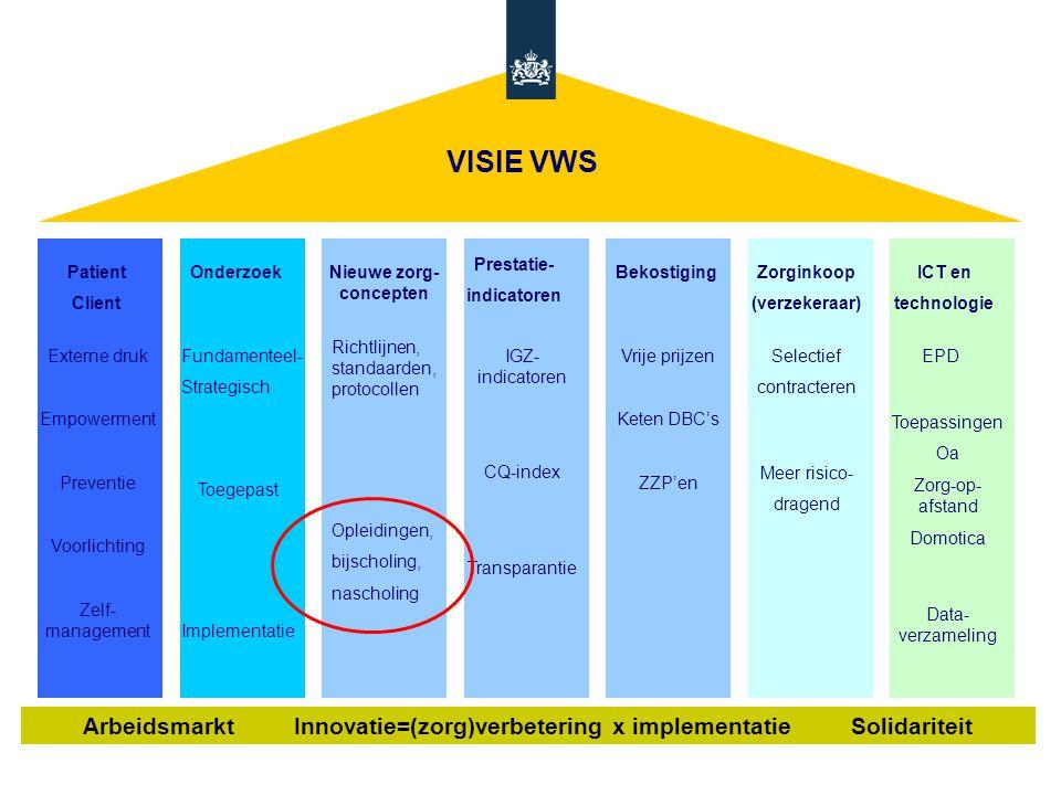 OnderzoekNieuwe zorg- concepten Prestatie- indicatoren BekostigingZorginkoop (verzekeraar) ICT en technologie Richtlijnen, standaarden, protocollen Opleidingen, bijscholing, nascholing Vrije prijzen Keten DBC's ZZP'en Fundamenteel- Strategisch Toegepast Implementatie Selectief contracteren EPD Toepassingen Oa Zorg-op- afstand Domotica Data- verzameling IGZ- indicatoren CQ-index Transparantie VISIE VWS Arbeidsmarkt Innovatie=(zorg)verbetering x implementatie Solidariteit Meer risico- dragend Patient Client Externe druk Empowerment Preventie Voorlichting Zelf- management MEVA 28/9/8