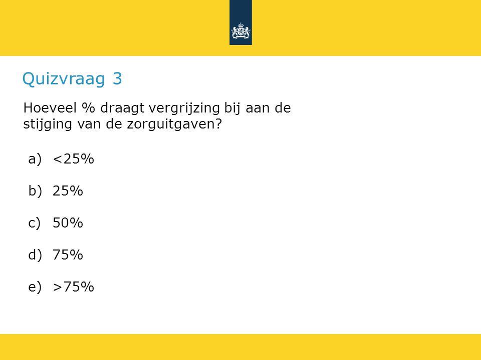 Quizvraag 3 Hoeveel % draagt vergrijzing bij aan de stijging van de zorguitgaven.