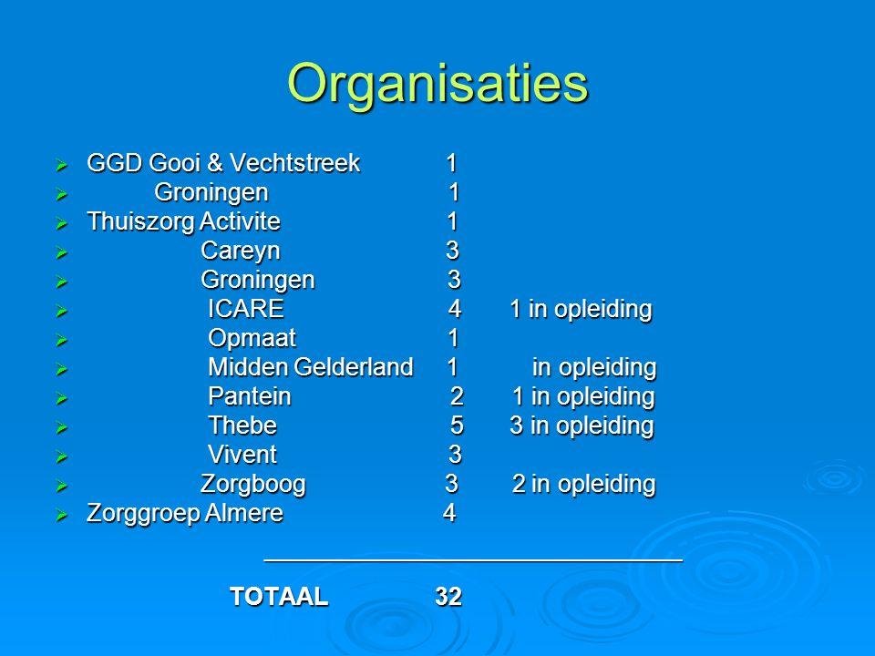 Organisaties  GGD Gooi & Vechtstreek 1  Groningen 1  Thuiszorg Activite 1  Careyn 3  Groningen 3  ICARE 4 1 in opleiding  Opmaat 1  Midden Gel