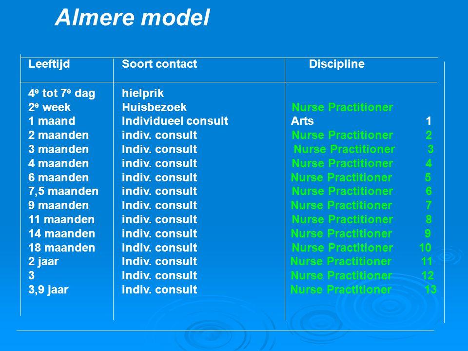 Almere model LeeftijdSoort contact Discipline 4 e tot 7 e daghielprik 2 e weekHuisbezoek Nurse Practitioner 1 maandIndividueel consult Arts 1 2 maande