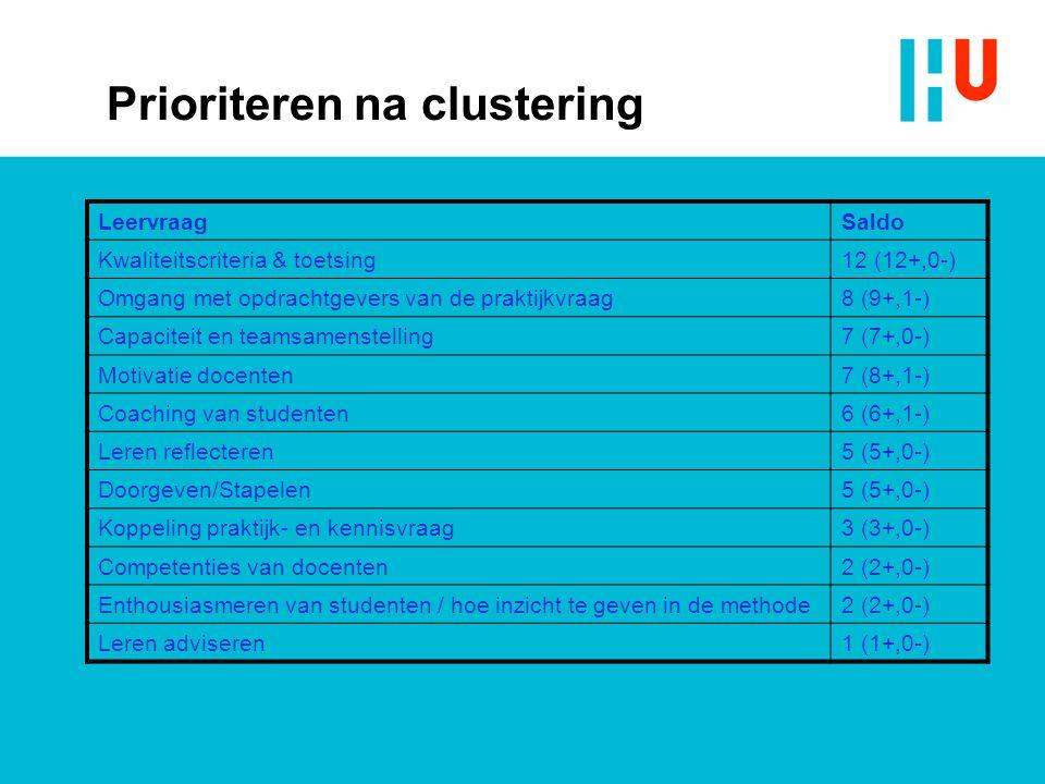 Prioriteren na clustering LeervraagSaldo Kwaliteitscriteria & toetsing12 (12+,0-) Omgang met opdrachtgevers van de praktijkvraag8 (9+,1-) Capaciteit e