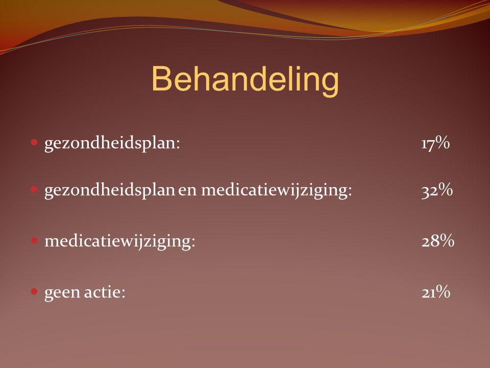 Behandeling gezondheidsplan: 17% gezondheidsplan en medicatiewijziging: 32% medicatiewijziging:28% geen actie: 21%