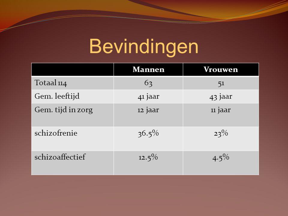 Bevindingen MannenVrouwen Totaal 1146351 Gem. leeftijd41 jaar43 jaar Gem. tijd in zorg12 jaar11 jaar schizofrenie36.5%23% schizoaffectief12.5%4.5%
