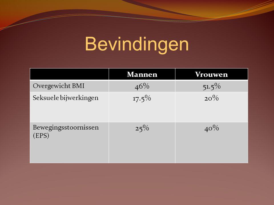 Bevindingen MannenVrouwen Metabool syndroom 31%23% Atypisch medicatie 63.5%68.5% Aantal klachten gemiddeld 6.28.5