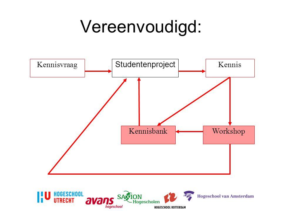 Vereenvoudigd: Studentenproject KennisKennisvraag KennisbankWorkshop
