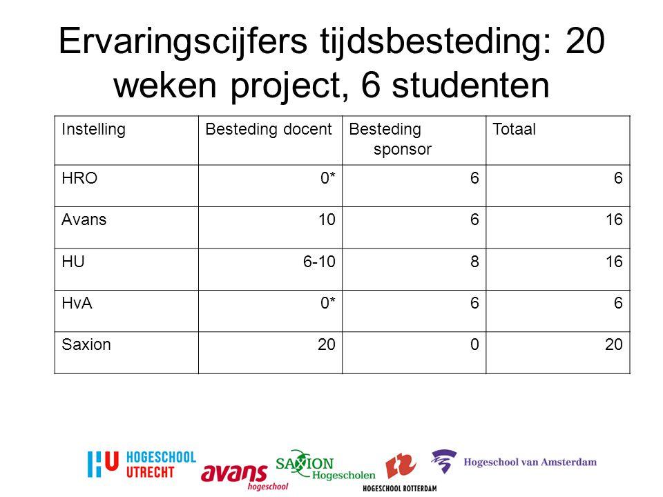 Ervaringscijfers tijdsbesteding: 20 weken project, 6 studenten InstellingBesteding docentBesteding sponsor Totaal HRO0*66 Avans10616 HU6-10816 HvA0*66 Saxion200