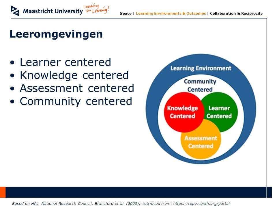 Leeromgevingen Learner centered Knowledge centered Assessment centered Community centered Based on HPL, National Research Council, Bransford et al. (2