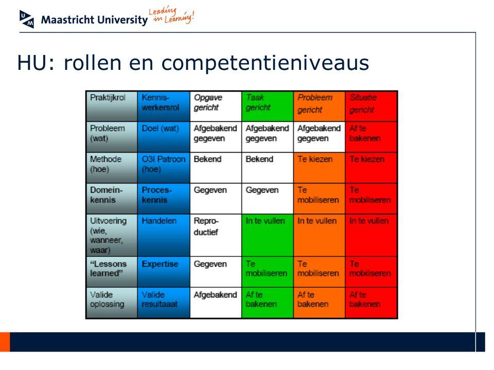 HU: rollen en competentieniveaus