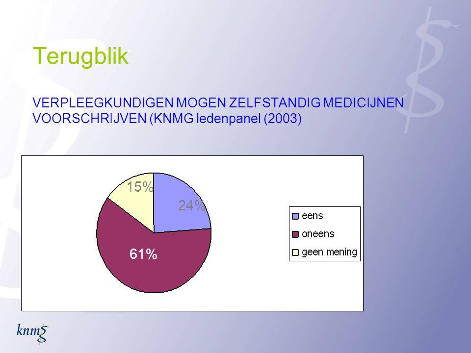 Terugblik VERPLEEGKUNDIGEN MOGEN ZELFSTANDIG MEDICIJNEN VOORSCHRIJVEN (KNMG ledenpanel (2003) 61% 24% 15%