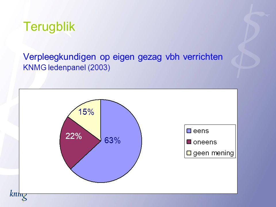 Terugblik Verpleegkundigen op eigen gezag vbh verrichten KNMG ledenpanel (2003) 63% 22% 15%