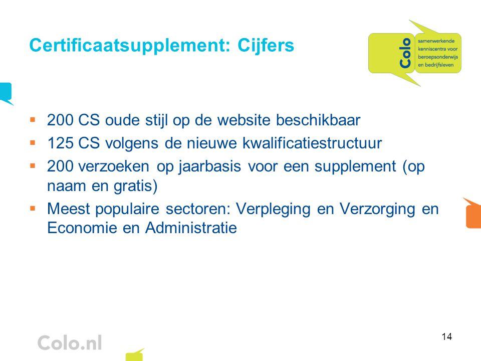 14 Certificaatsupplement: Cijfers  200 CS oude stijl op de website beschikbaar  125 CS volgens de nieuwe kwalificatiestructuur  200 verzoeken op ja