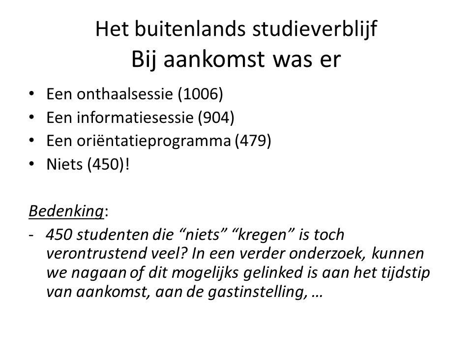 Het buitenlands studieverblijf Bij aankomst was er Een onthaalsessie (1006) Een informatiesessie (904) Een oriëntatieprogramma (479) Niets (450).