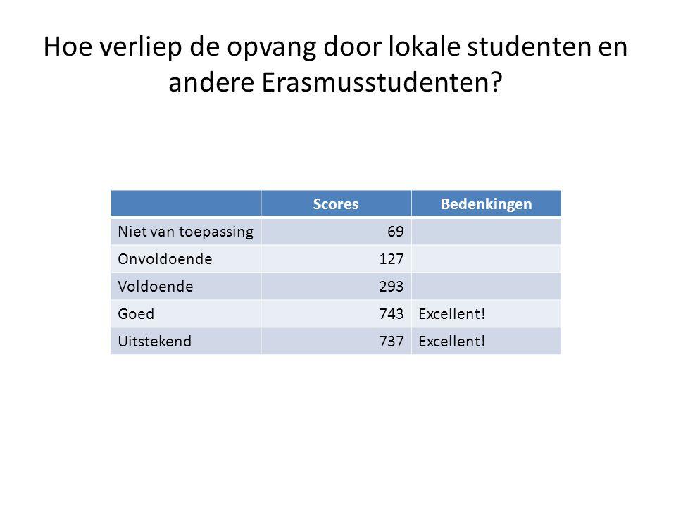 Hoe verliep de opvang door lokale studenten en andere Erasmusstudenten.