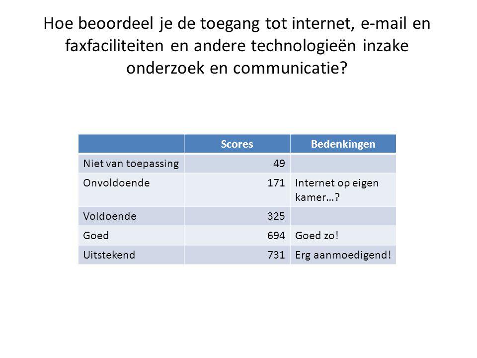 Hoe beoordeel je de toegang tot internet, e-mail en faxfaciliteiten en andere technologieën inzake onderzoek en communicatie.