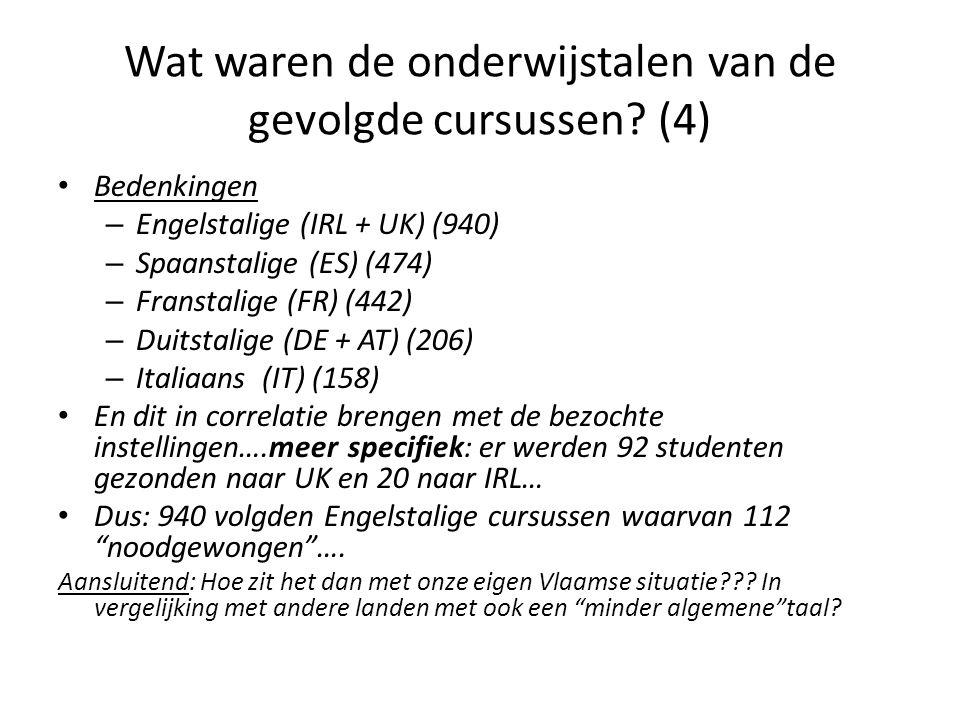 Wat waren de onderwijstalen van de gevolgde cursussen.