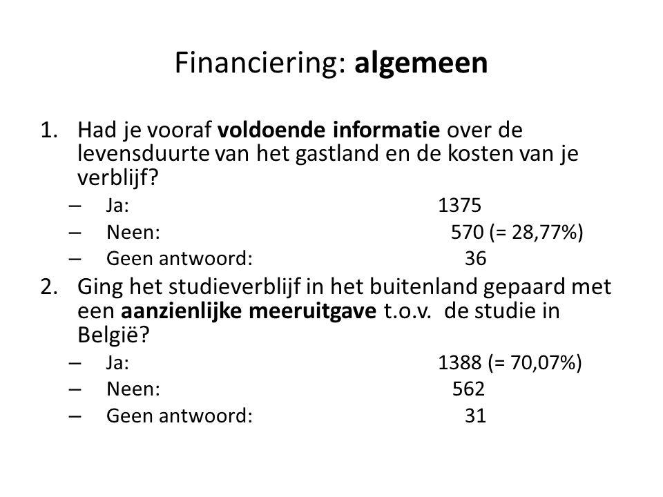 Financiering: algemeen 1.Had je vooraf voldoende informatie over de levensduurte van het gastland en de kosten van je verblijf.
