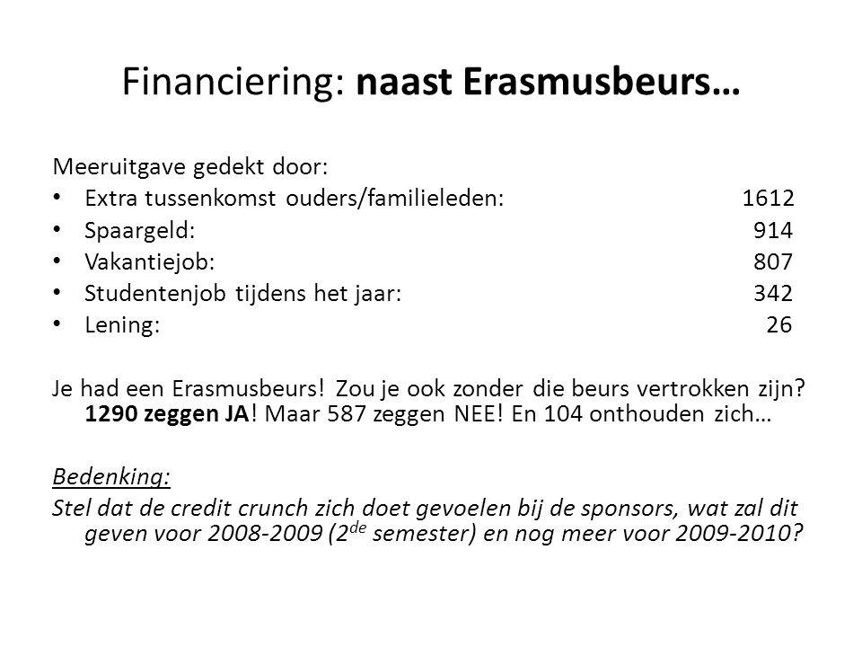 Financiering: naast Erasmusbeurs… Meeruitgave gedekt door: Extra tussenkomst ouders/familieleden: 1612 Spaargeld: 914 Vakantiejob: 807 Studentenjob tijdens het jaar: 342 Lening: 26 Je had een Erasmusbeurs.