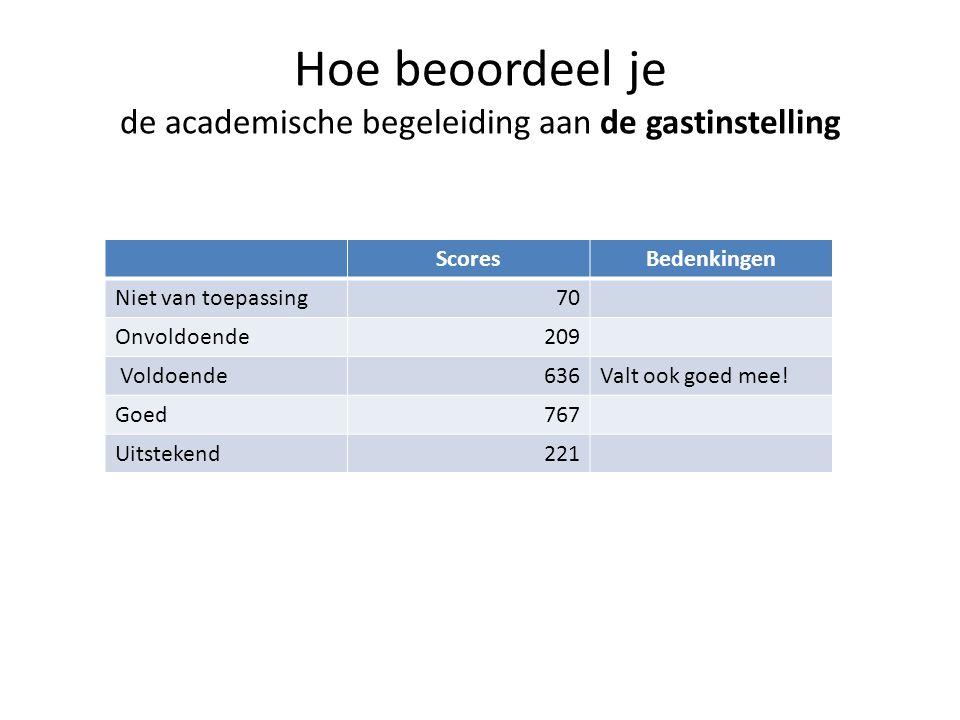 Hoe beoordeel je de academische begeleiding aan de gastinstelling ScoresBedenkingen Niet van toepassing70 Onvoldoende209 Voldoende636Valt ook goed mee.