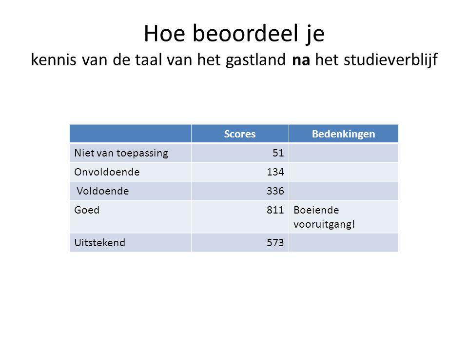 Hoe beoordeel je kennis van de taal van het gastland na het studieverblijf ScoresBedenkingen Niet van toepassing51 Onvoldoende134 Voldoende336 Goed811Boeiende vooruitgang.