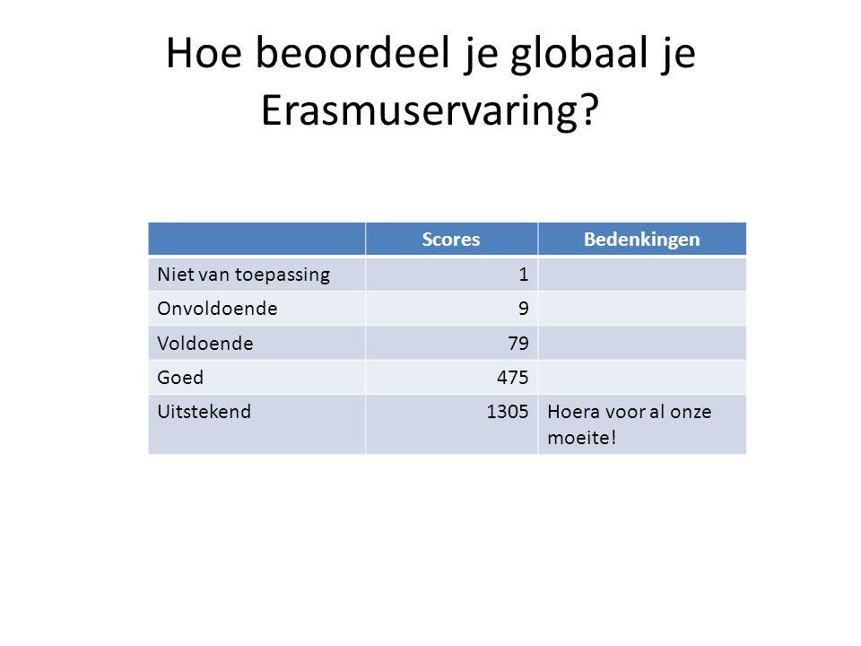 Hoe beoordeel je globaal je Erasmuservaring.