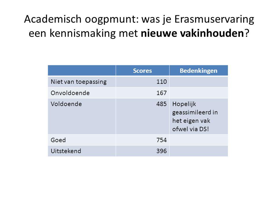Academisch oogpmunt: was je Erasmuservaring een kennismaking met nieuwe vakinhouden.