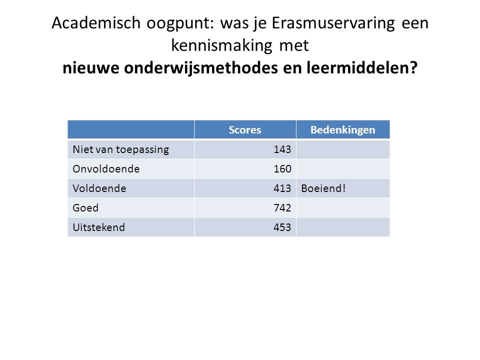 Academisch oogpunt: was je Erasmuservaring een kennismaking met nieuwe onderwijsmethodes en leermiddelen.
