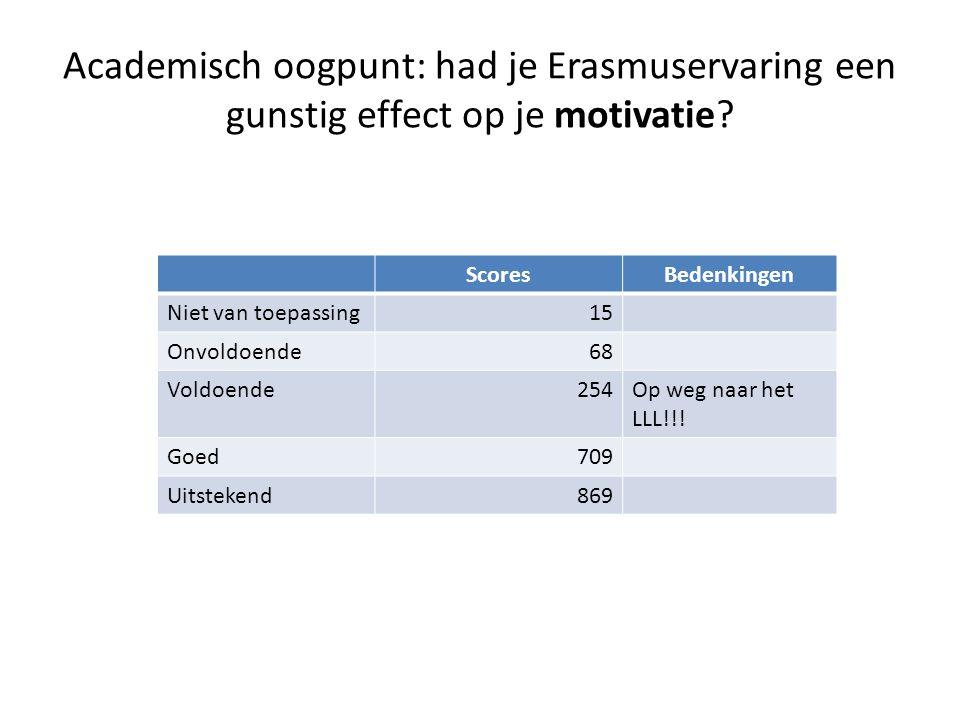 Academisch oogpunt: had je Erasmuservaring een gunstig effect op je motivatie.
