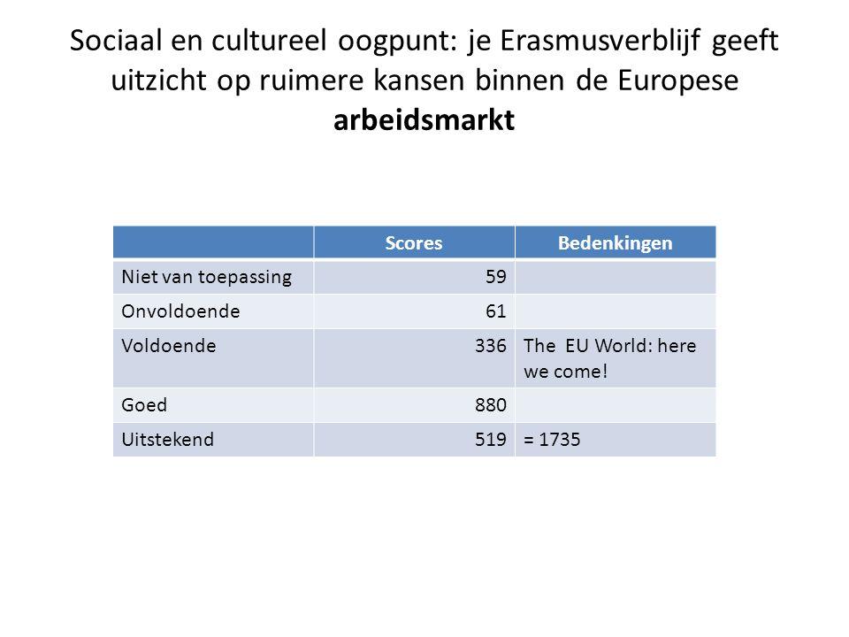 Sociaal en cultureel oogpunt: je Erasmusverblijf geeft uitzicht op ruimere kansen binnen de Europese arbeidsmarkt ScoresBedenkingen Niet van toepassing59 Onvoldoende61 Voldoende336The EU World: here we come.