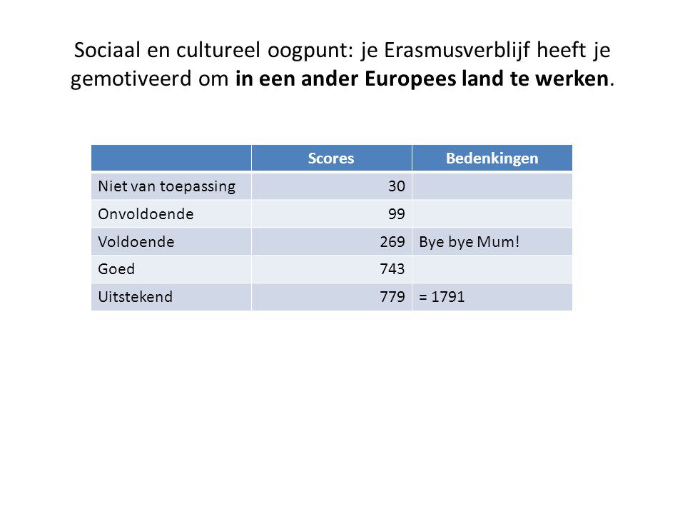 Sociaal en cultureel oogpunt: je Erasmusverblijf heeft je gemotiveerd om in een ander Europees land te werken.