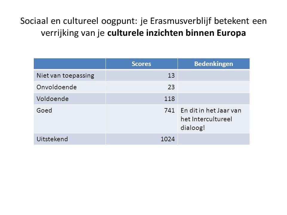 Sociaal en cultureel oogpunt: je Erasmusverblijf betekent een verrijking van je culturele inzichten binnen Europa ScoresBedenkingen Niet van toepassing13 Onvoldoende23 Voldoende118 Goed741En dit in het Jaar van het Intercultureel dialoog.