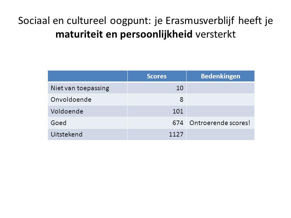 Sociaal en cultureel oogpunt: je Erasmusverblijf heeft je maturiteit en persoonlijkheid versterkt ScoresBedenkingen Niet van toepassing10 Onvoldoende8 Voldoende101 Goed674Ontroerende scores.