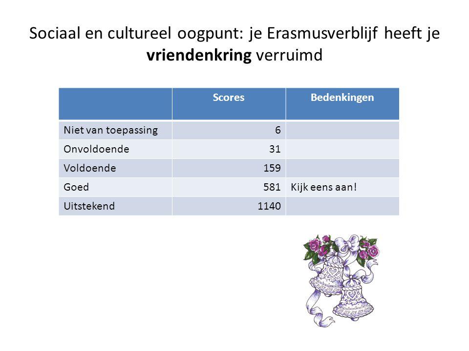 Sociaal en cultureel oogpunt: je Erasmusverblijf heeft je vriendenkring verruimd ScoresBedenkingen Niet van toepassing6 Onvoldoende31 Voldoende159 Goed581Kijk eens aan.