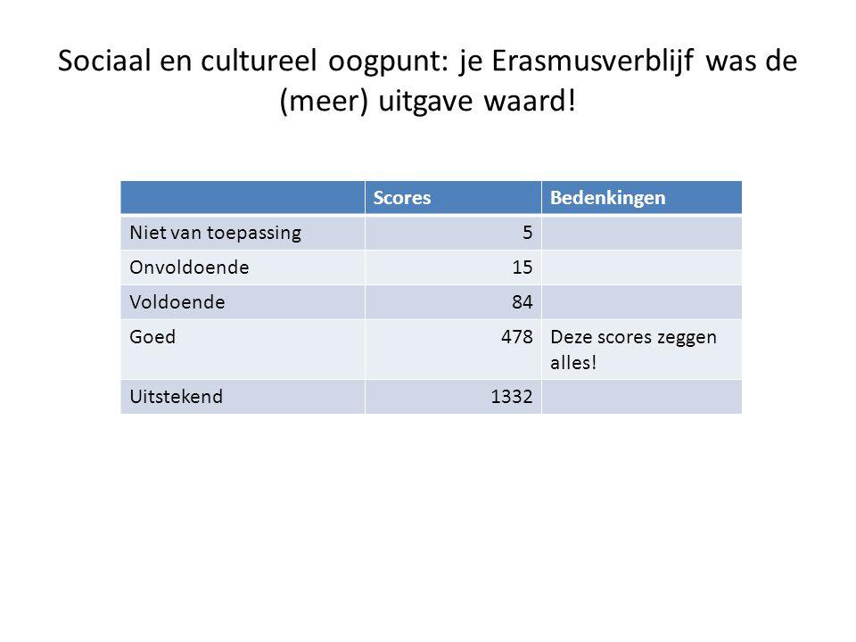 Sociaal en cultureel oogpunt: je Erasmusverblijf was de (meer) uitgave waard.