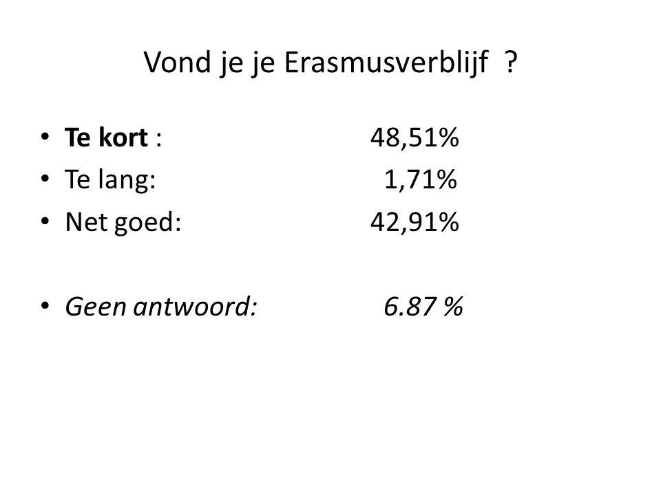 Vond je je Erasmusverblijf ? Te kort : 48,51% Te lang: 1,71% Net goed: 42,91% Geen antwoord: 6.87 %