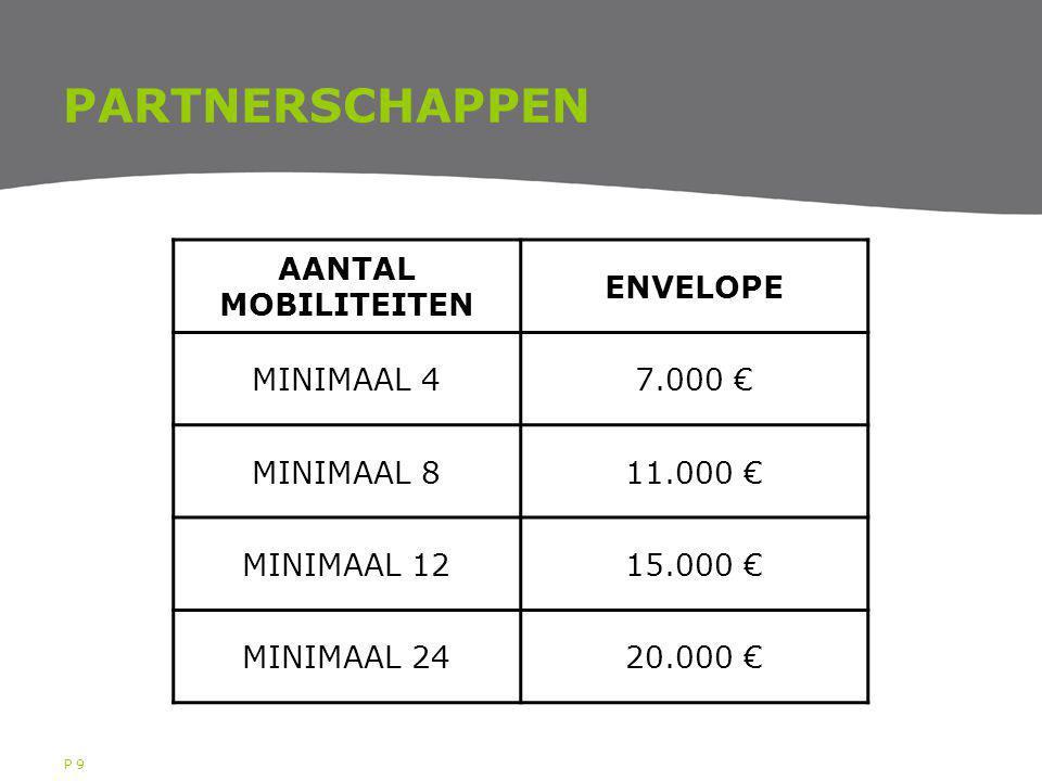 P 9 PARTNERSCHAPPEN AANTAL MOBILITEITEN ENVELOPE MINIMAAL 47.000 € MINIMAAL 811.000 € MINIMAAL 1215.000 € MINIMAAL 2420.000 €