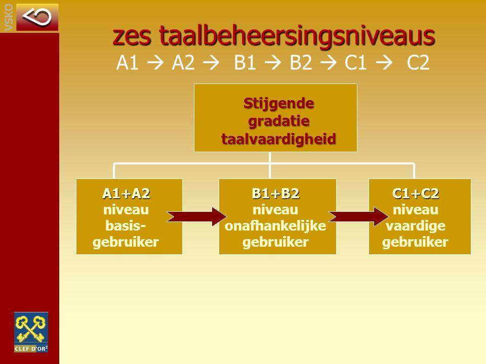A1+A2 A1+A2 niveau basis- gebruikerB1+B2 niveau onafhankelijke gebruikerC1+C2 niveau vaardige gebruiker Stijgende gradatie taalvaardigheid zes taalbeh