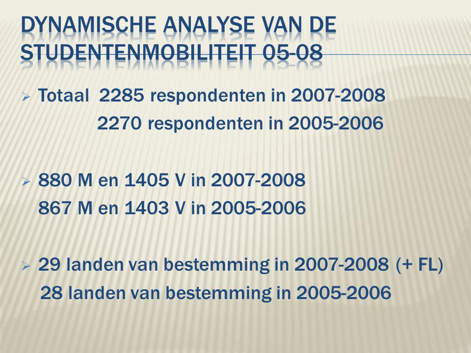  Totaal 2285 respondenten in 2007-2008 2270 respondenten in 2005-2006  880 M en 1405 V in 2007-2008 867 M en 1403 V in 2005-2006  29 landen van bestemming in 2007-2008 (+ FL) 28 landen van bestemming in 2005-2006