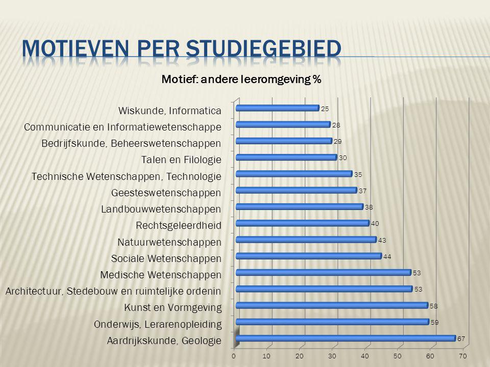 Waarom geen Europees project met onze partners zodat wij weten wat zij denken van onze opvang van hun studenten?