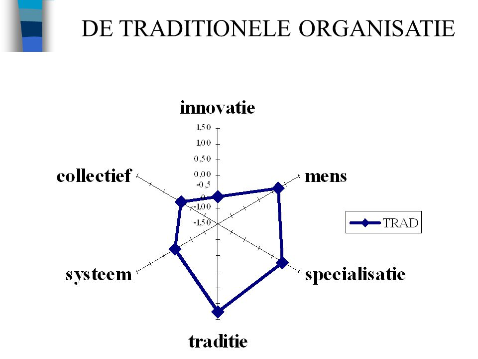 22 DE TRADITIONELE ORGANISATIE