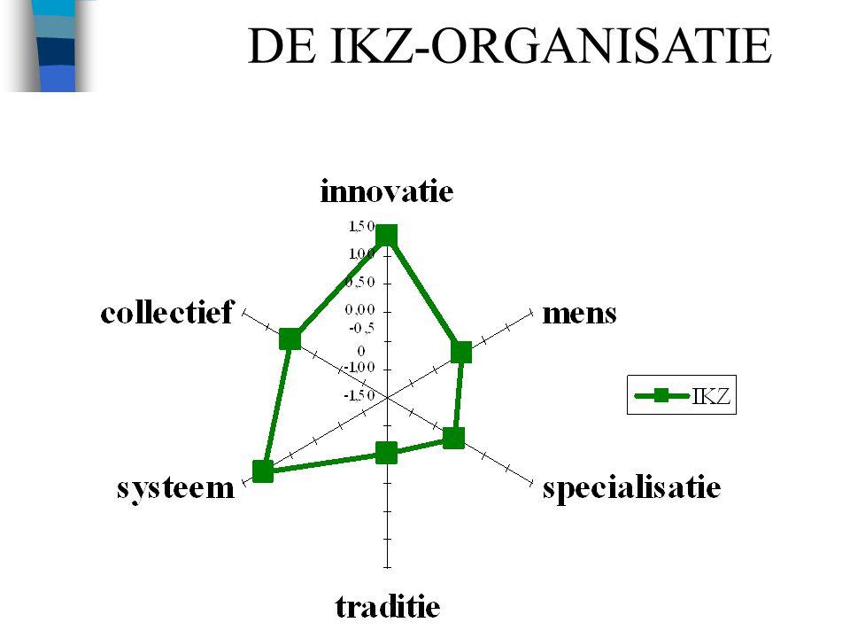 23 DE IKZ-ORGANISATIE
